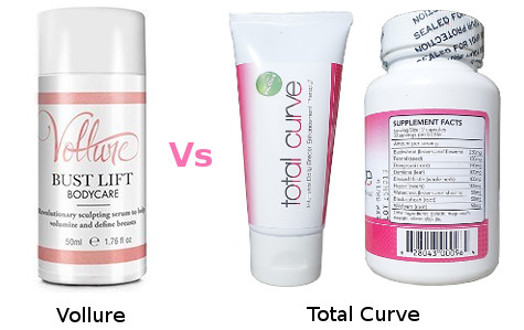 Comparing Vollure and Total Curve